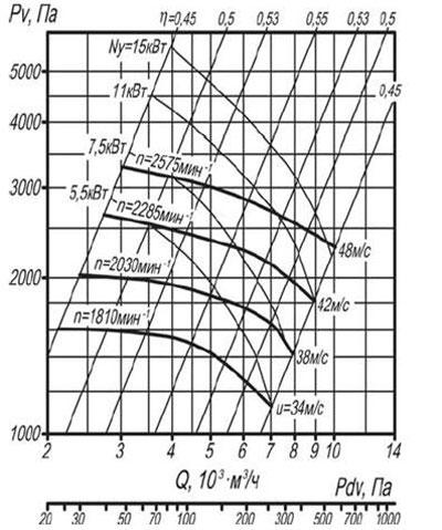 ВЦП 7-40 5 схема 1 воздушная характеристика