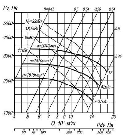 ВЦП 7-40 6.3 схема 1 воздушная характеристика