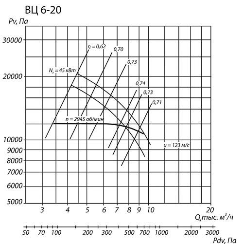 ВЦ 6-20 №8 аэродинамические характеристики