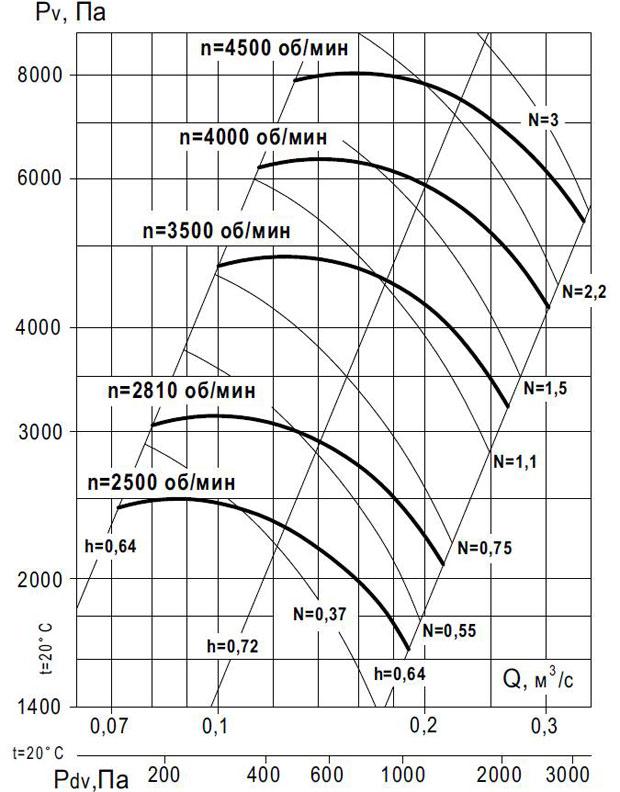 вентилятор ВР 140-15 №4 исп 1 производительность по воздуху