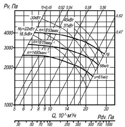 ВЦП 7-40 8 схема 1 воздушная характеристика