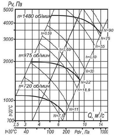 ВЦП 7-40 10 схема 1 воздушная характеристика