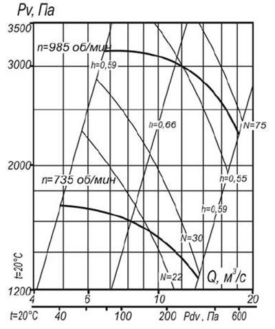 ВЦП 7-40 12 схема 1 воздушная характеристика
