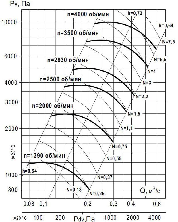 вентилятор ВР 140-15 №5 исп 1 производительность по воздуху