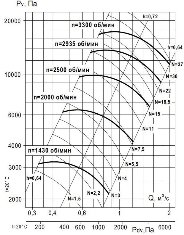 вентилятор ВР 140-15 №8 исп 1 производительность по воздуху