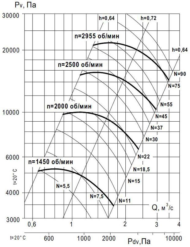 вентилятор ВР 140-15 №10 исп 1 производительность по воздуху