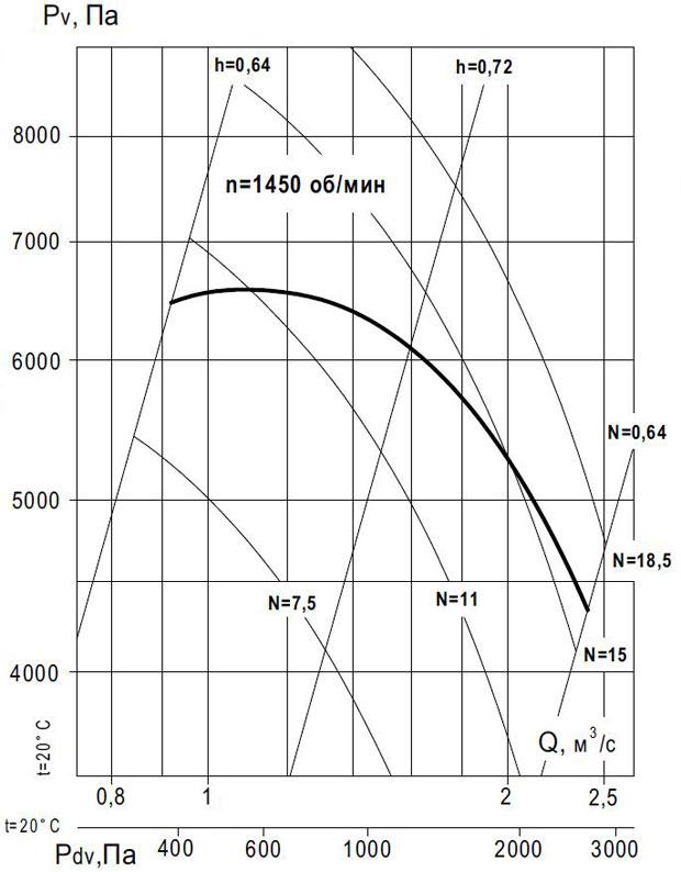 вентилятор ВР 140-15 №11.2 исп 1 производительность по воздуху