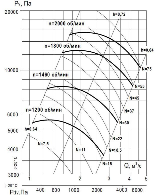 вентилятор ВР 140-15 №12.5 исп 1 производительность по воздуху