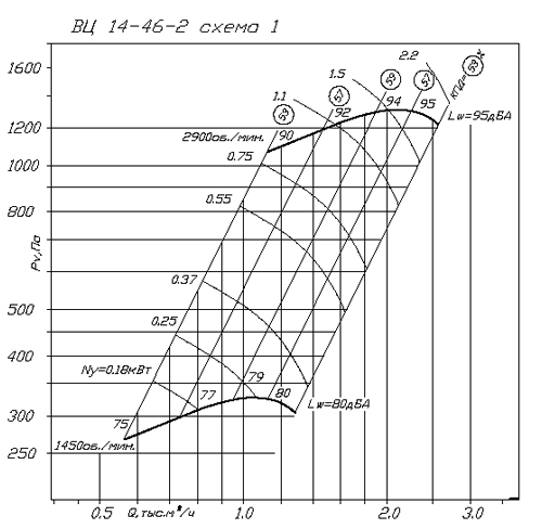 ВР 280-46 (ВЦ 14-46) №2 аэродинамическая характеристика