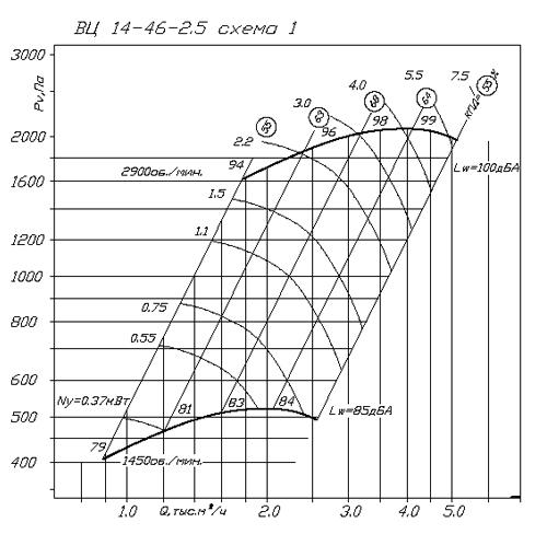 ВР 280-46 (ВЦ 14-46) №2.5 аэродинамическая характеристика