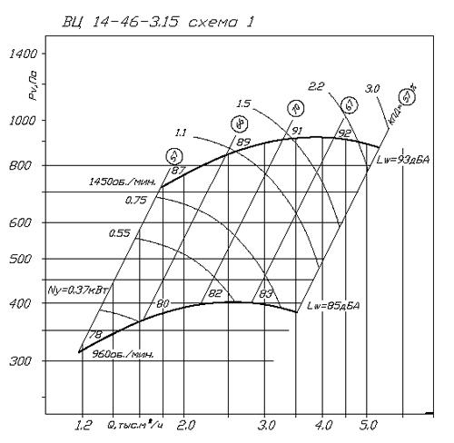 ВР 280-46 (ВЦ 14-46) №3.15 аэродинамическая характеристика
