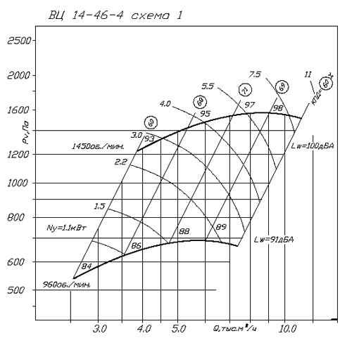 ВР 280-46 (ВЦ 14-46) №4 аэродинамическая характеристика
