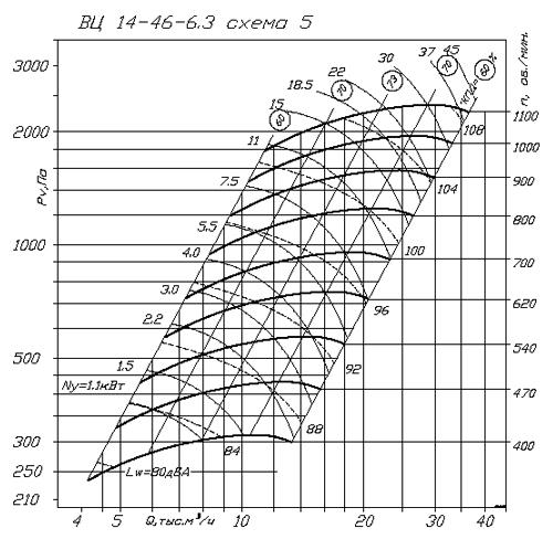 ВР 280-46 (ВЦ 14-46) №6.3 схема 5 аэродинамическая характеристика