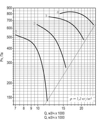 ВО 30-160 №7,1 аэродинамическая кривая