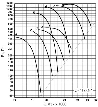 ВО 30-160 №9 аэродинамическая кривая