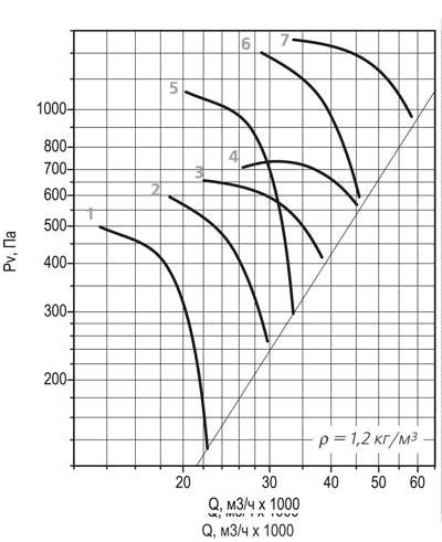 ВО 30-160 №10 аэродинамическая кривая