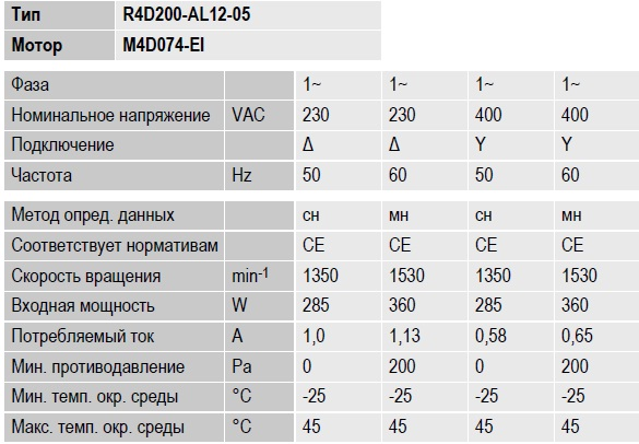 R4D200-AL12-05 ebmpapst параметры