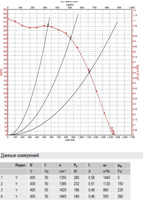 R4D200-AL12-05 ebmpapst производительность