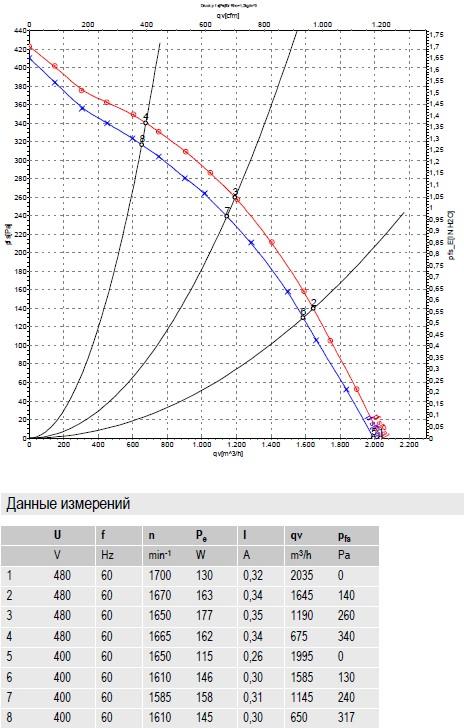 R4D310-AR18-01 ebmpapst производительность