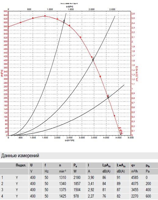 R4D310-CK03-01 ebmpapst производительность