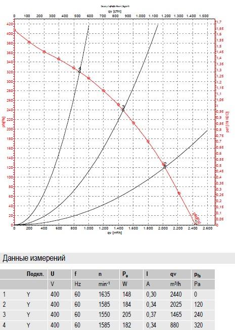 R4D310-RA18-01 ebmpapst производительность