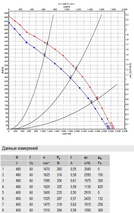 R4D355-AH11-05 ebmpapst производительность