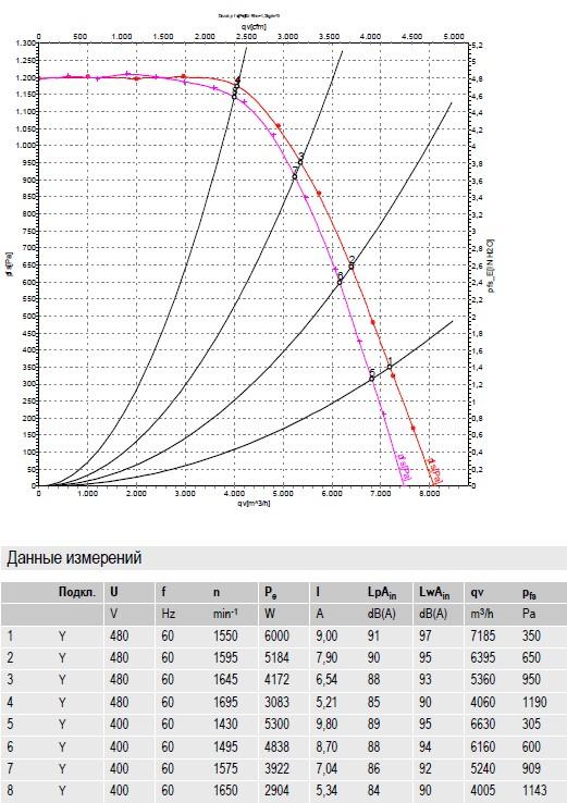 R4D355-CM15-01 ebmpapst производительность