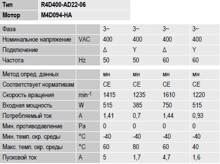 R4D400-AD22-06 ebmpapst параметры