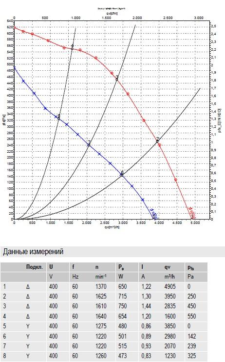 R4D400-AD22-06 ebmpapst производительность