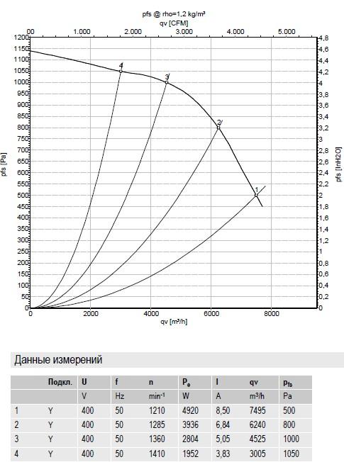 R4D400-CO01-01 ebmpapst производительность