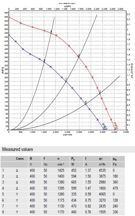 R4D450-AD22-06 ebmpapst производительность