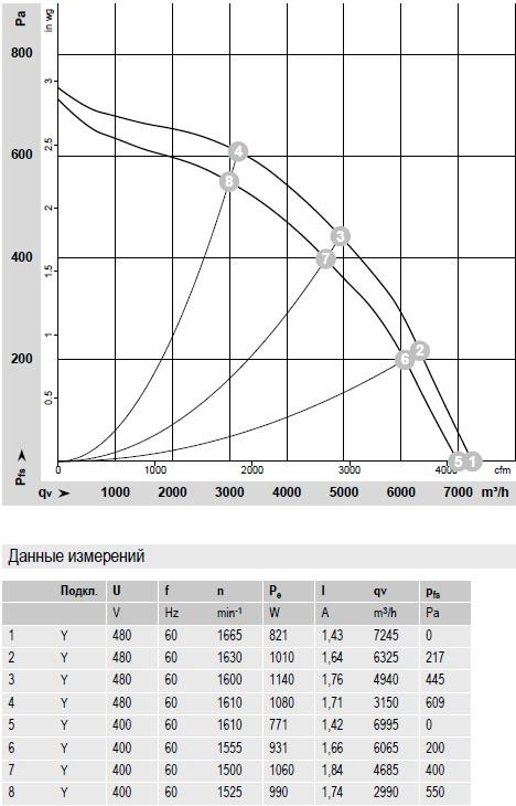 R4D450-RH01-01 ebmpapst производительность