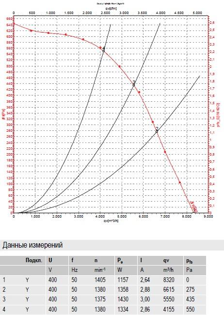 R4D500-AT03-01 ebmpapst производительность