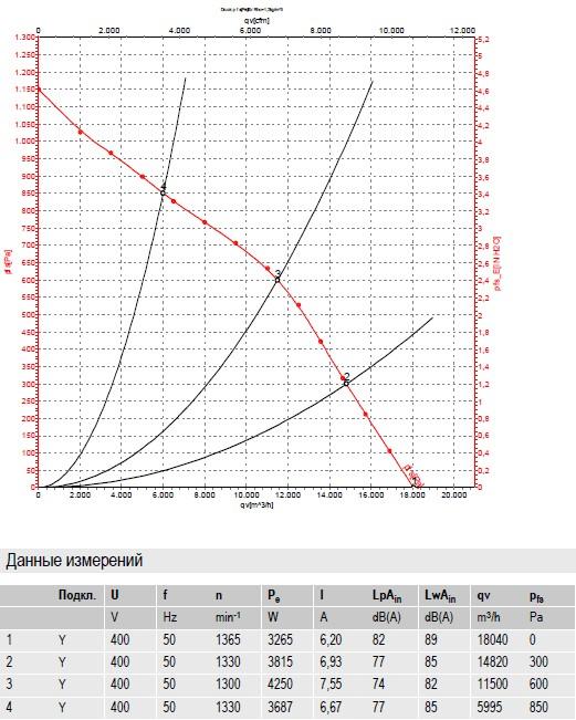 R4D630-AQ15-01 ebmpapst производительность