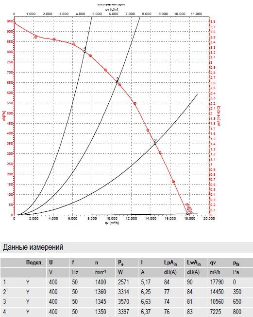R4D630-RB15-01 ebmpapst производительность