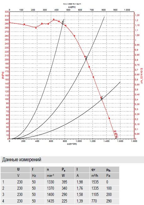 R4E225-BK05-03 ebmpapst производительность