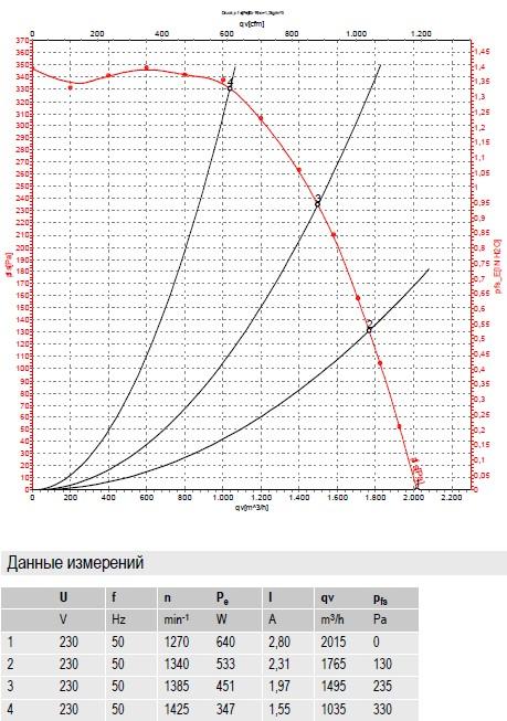R4E250-CG01-01 ebmpapst производительность