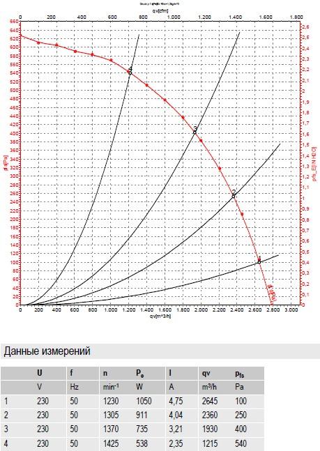 R4E280-CI01-01 ebmpapst производительность