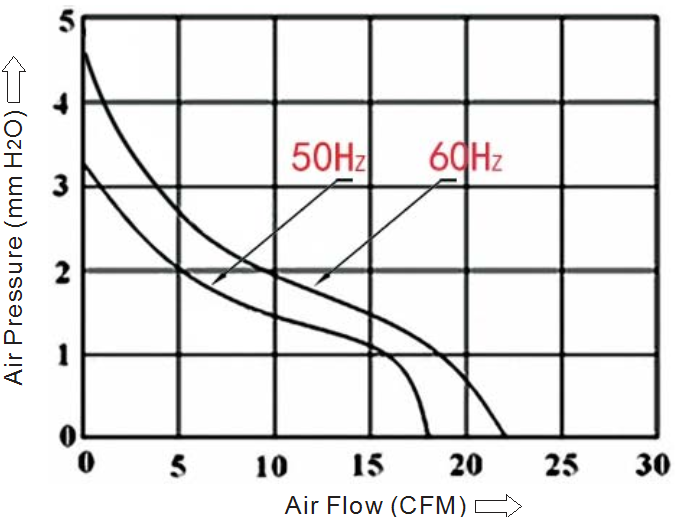 вентилятор 80x80x25 мм 110В аэродинамическая кривая