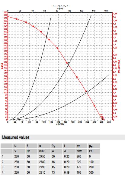 R2E160-BI82-09 ebm-papst производительность