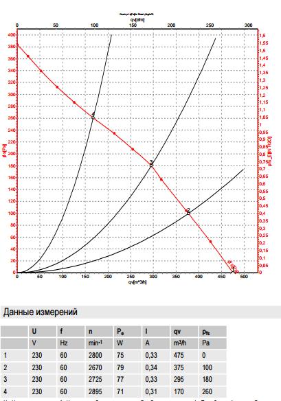 R2E180-CB28-14 ebm-papst производительность
