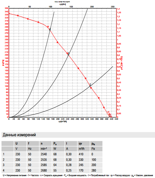 R2E180-CQ82-01 ebm-papst производительность