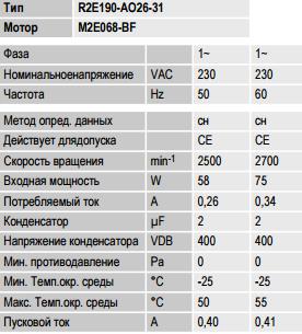 R2E190-AO26-31 ebm-papst параметры