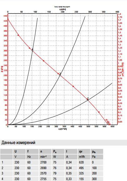 R2E190-AO26-31 ebm-papst производительность