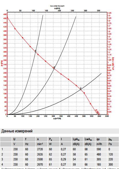 R2E190-RA26-47 ebm-papst производительность