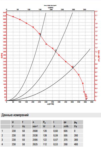 R2E210-AB34-05 ebm-papst производительность