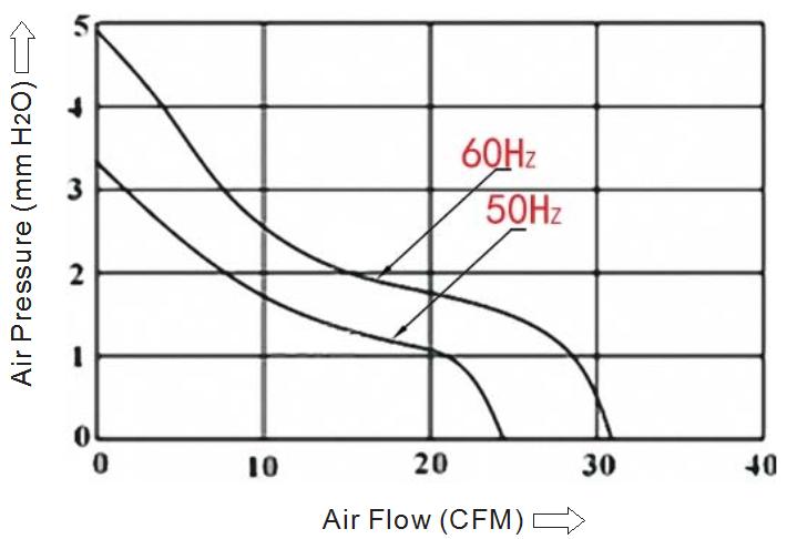 компактный вентилятор 80 80 38 sensdar аэродинамическая характеристика