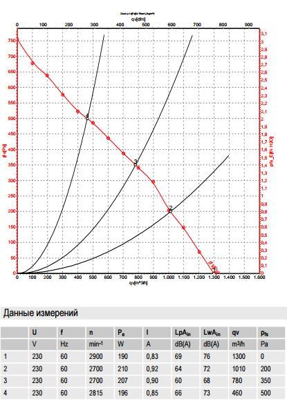 R2E225-RA92-10 ebm-papst производительность