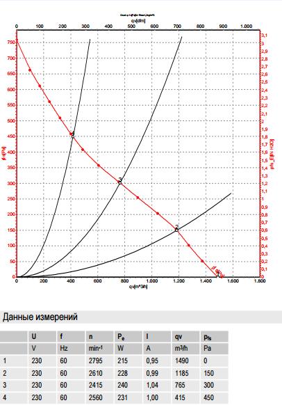 R2E250-AS47-05 ebm-papst производительность