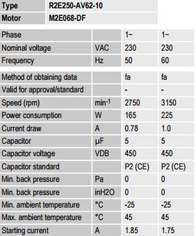 R2E250-AV62-10 ebm-papst параметры